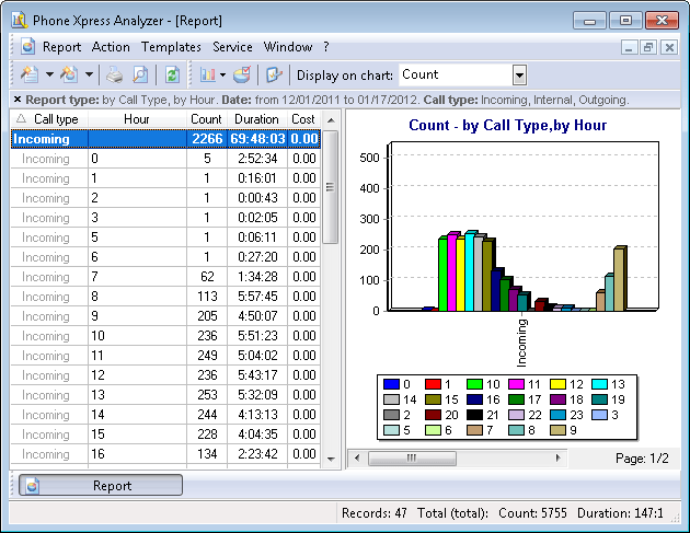 "Complex report ""By call type, by hour"""