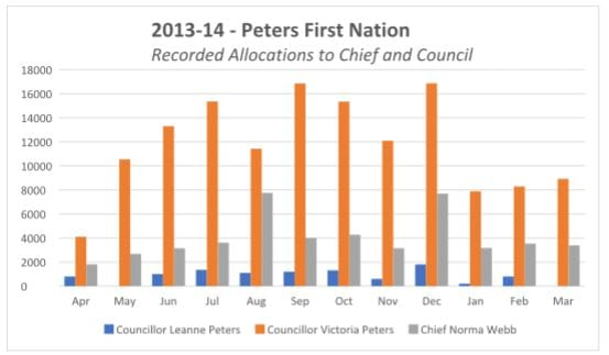 peters allocations 2013