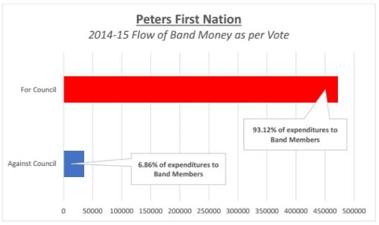 peters band allocations 2014