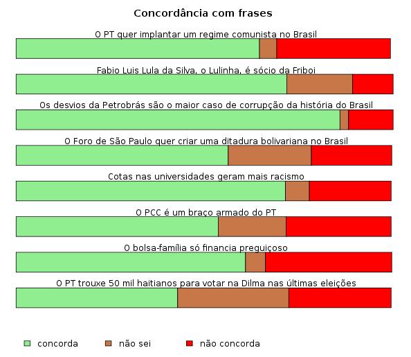 Concordancia com frases