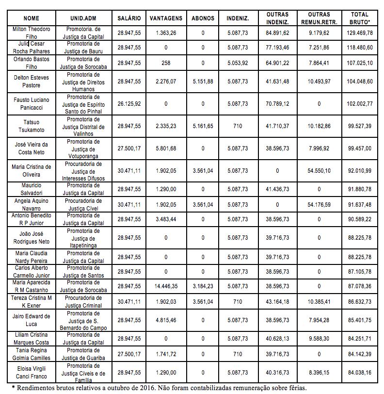 tabela-rendimentos