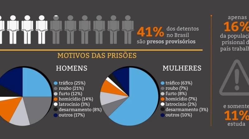 Infográfico - CPI do Sistema Carcerário