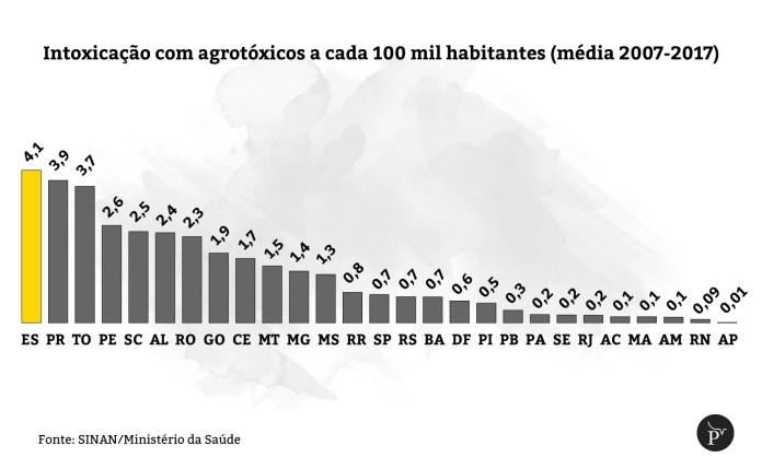 intoxicações com agrotóxicos a cada 100 mil habitantes