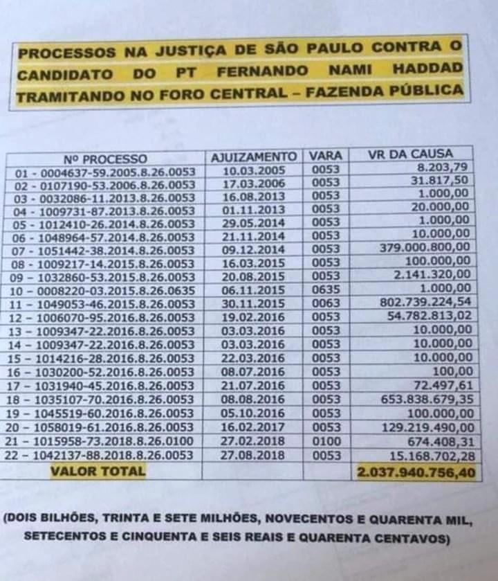 Corrente que circula no WhatsApp sobre processos contra Fernando Haddad (PT)