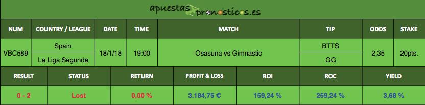 Resultado de nuestro pronostico para el partido entre Osasuna vs Gimnastic