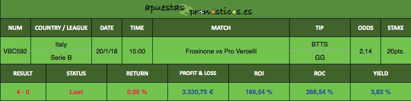 Resultado de nuestro pronostico para el partido entre Frosinone vs Pro Vercelli