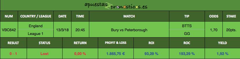Resultado de nuestro pronostico para el partido entre Bury vs Peterborough