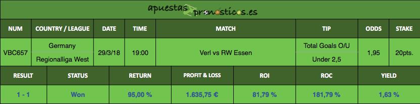 Resultado de nuestro pronostico de futbol para el encuentro entre Verl vs RW Essen
