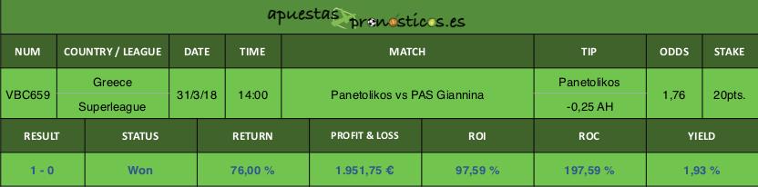 Resultado de nuestro pronóstico para el partido Panetolikos vs PAS Giannina