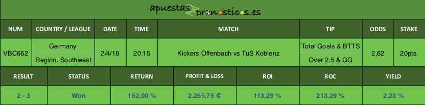 Resultado de nuestro pronostico para el partido entre Kickers Offenbach vs TuS Koblenz