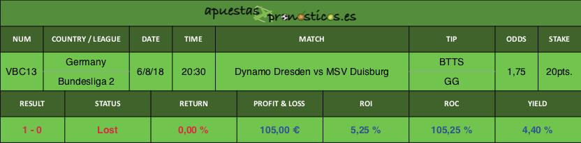 Resultado de nuestro pronostico para el partido Dynamo Dresden vs MSV Duisburg.