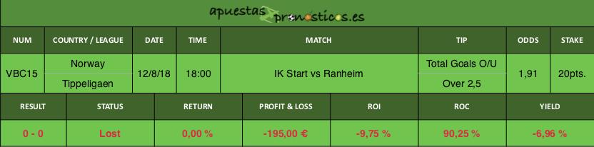 Resultado de nuestro pronostico para el partido IK Start vs Ranheim.