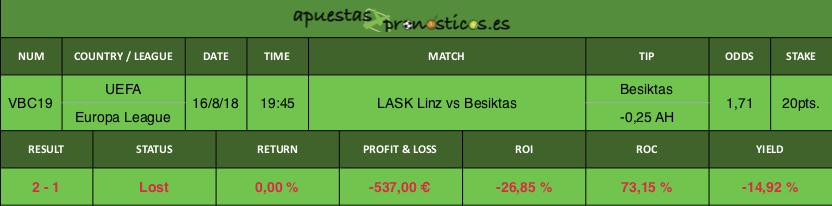 Resultado de nuestro pronostico para el partido LASK Linz vs Besiktas.
