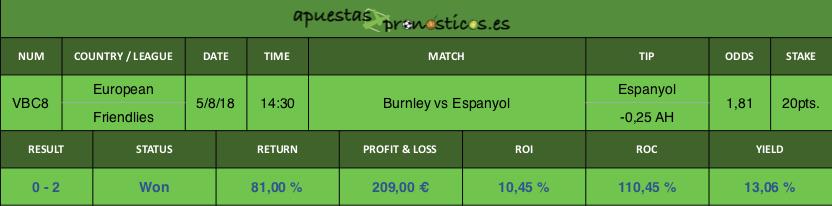 Resultado de nuestro pronostico para el partido Burnley vs Espanyol.