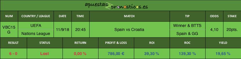 Resultado de nuestro pronostico para el partido Spain vs Croatia.