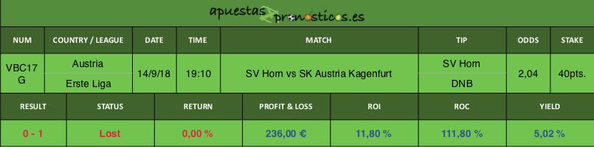 Resultado de nuestro pronostico para el partido SV Horn vs SK Austria Klagenfurt.