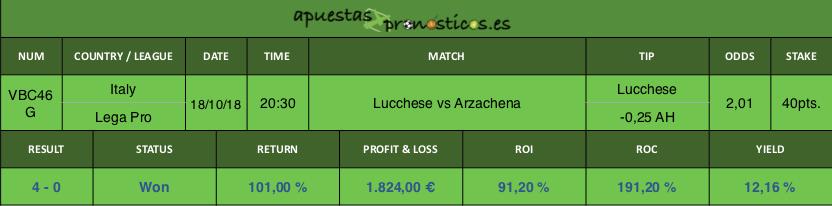 Resultado de nuestro pronostico para el partido Lucchese vs Arzachena.