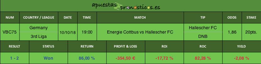 Resultado de nuestro pronostico para el partido Energie Cottbus vs Hallescher FC.