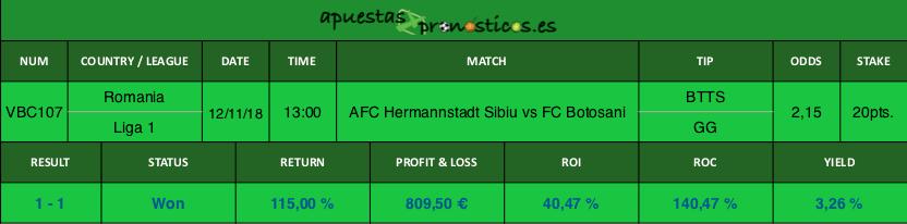 Resultado de nuestro pronostico para el partido AFC Hermannstadt Sibiu vs FC Botosani.