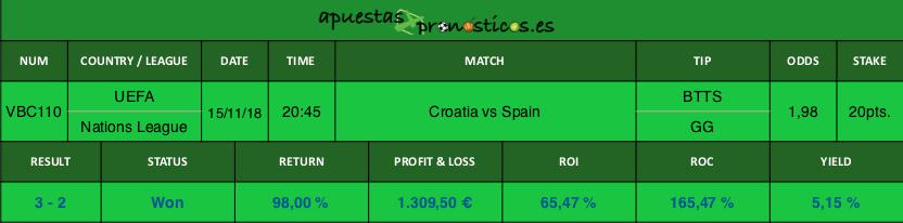 Resultado de nuestro pronostico para el partido Croatia vs Spain.
