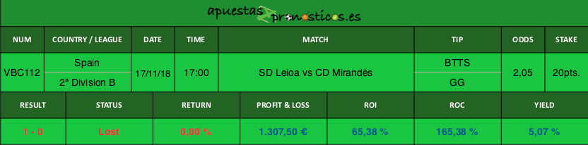 Resultado de nuestro pronostico para el partido SD Leioa vs CD Mirandès.