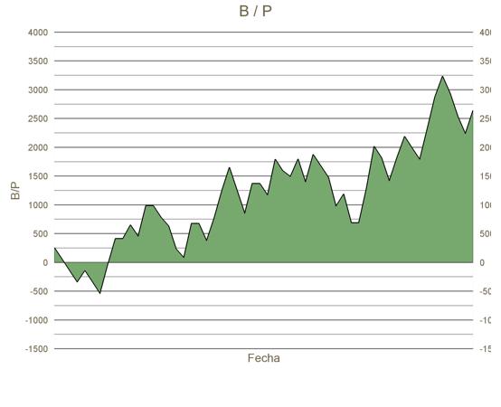 Grafica B/P 2018 – 2019 Dr. Grigorov