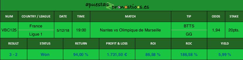 Resultado de nuestro pronostico para el partido Nantes vs Olimpique de Marseille.