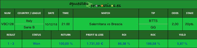 Resultado de nuestro pronostico para el partido entre Salernitana vs Brescia