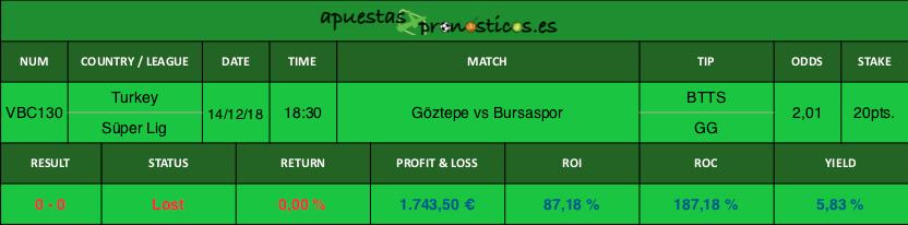 Resultado de nuesto ponostico para el partido entre Göztepe vs Bursaspor