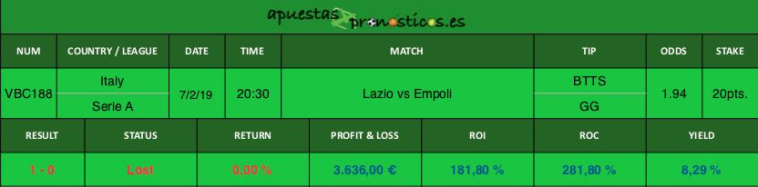Resultado de nuestro pronostico para el partido Lazio vs Empoli.