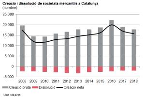 Creació i dissolució de societats mercantils a Catalunya