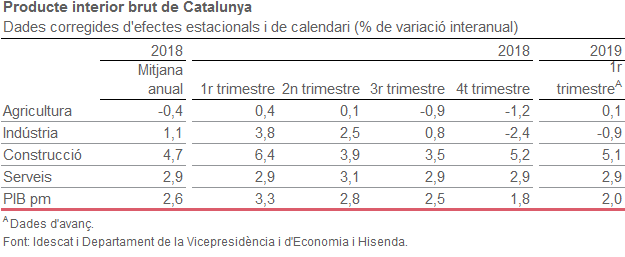 Producte interior brut de Catalunya
