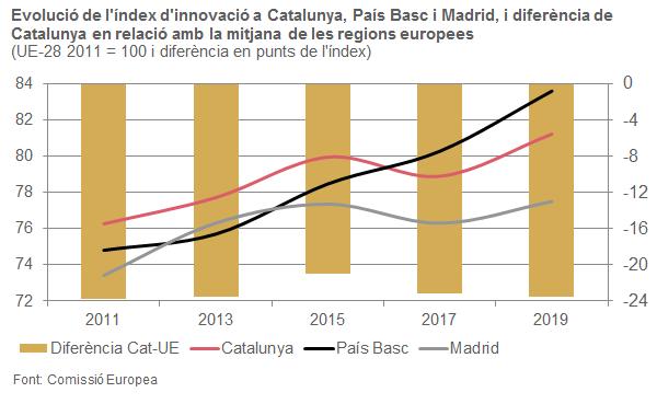 Evolució de l'índex d'innovació a Catalunya, País Basc i Madrid, i diferència de Catalunya en relació amb la mitjana de les regions europees