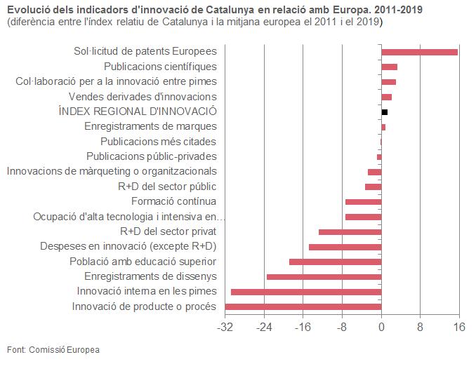 Evolució dels indicadors d'innovació de Catalunya en relació amb Europa. 2011-2019