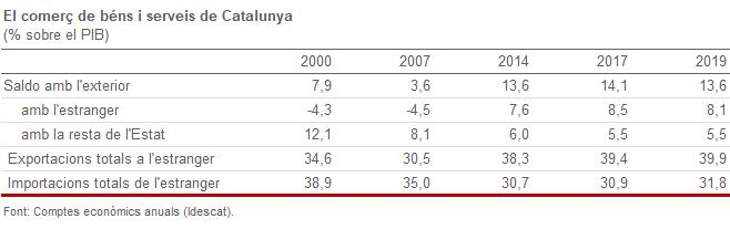 Taula del comerç de béns i serveis de Catalunya (informació comentada al text)