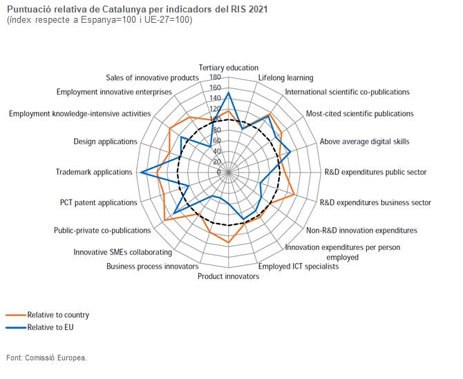 Gràfic de la puntuació relativa de Catalunya per indicadors del RIS 2021
