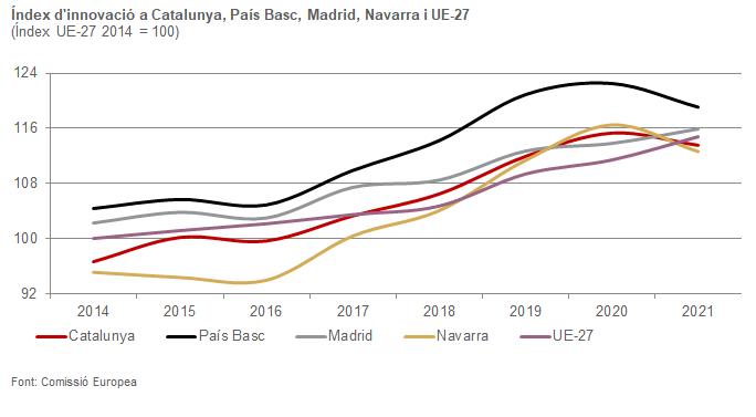 Gràfic de l'índex d'innovació a Catalunya, País Basc, Madrid, Navarra i UE-27