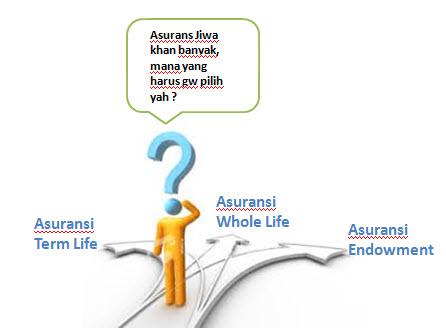 Kenal dan Paham Jenis-Jenis Asuransi Jiwa
