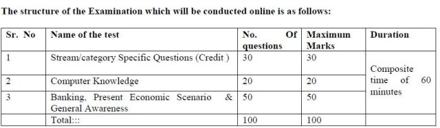 central bank of india ca rectt 2016 paper pattern