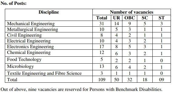 BIS Recruitment 2018   Scientist B   109 Posts   www.bis.gov.in   Apply Online - Apuzz Jobs
