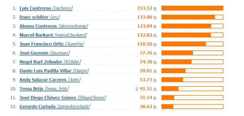 Liga XC Rankings_31032019_OPEN