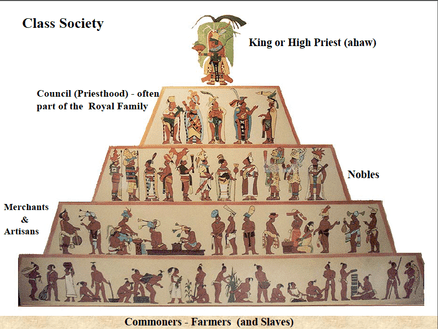 Image result for maya social structure