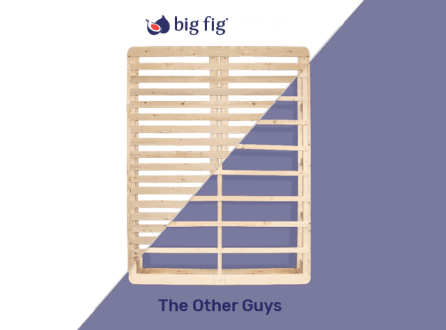 Rectangle wooden slatted foundation for a bed. A diagonal line runs through the foundation comparing Big Fig Mattress' foundation to the other brands.