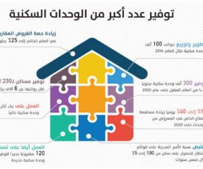 تأسيس صندوق حكومي لحل أزمة الإسكان
