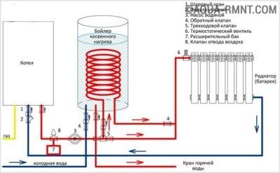 Принцип отбора тепла из системы отопления