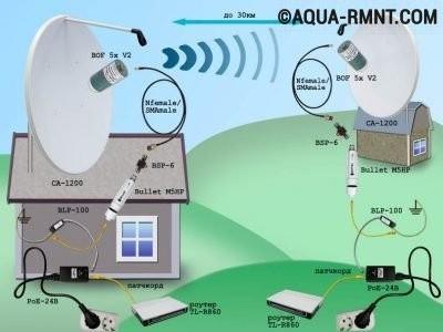 Наружные Wi-Fi антенны