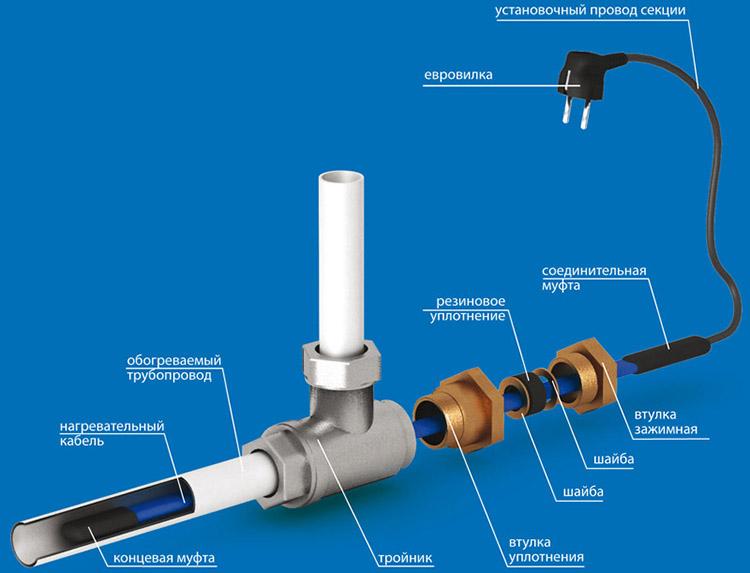 Pagkonekta ng cable sa isang supply ng tubig