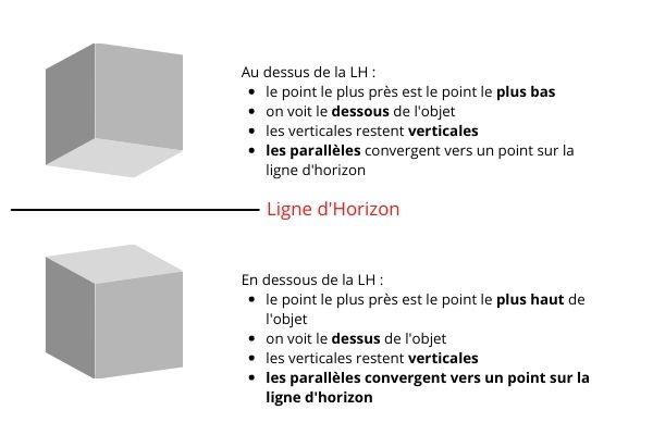 principe de la perspective linéaire à l'aquarelle