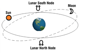 North Node – True Node – Aquarian Astrology