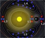 Nibiru has its LaGrange points–places 90 degrees and 180 degrees from it at all times on its orbital path. Asteroids and comets at these points always keep the same distance from Nibiru.